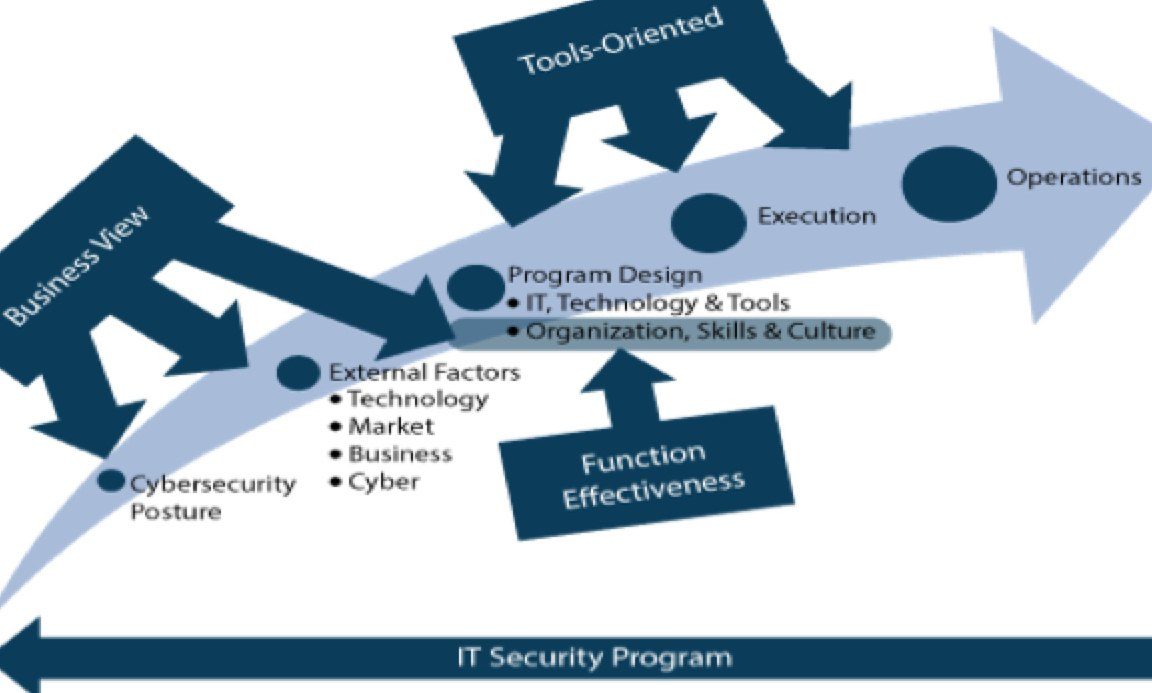ALM Intelligence Research Spotlight: Cybersecurity Consulting Moves Beyond the IT Function