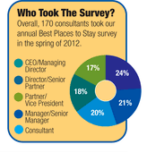 Best Places to Stay Survey: Consultants Traveling Less in 2012