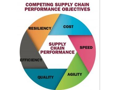 KCRA Intelligence: Market Trends for Supply Chain Consulting in Europe