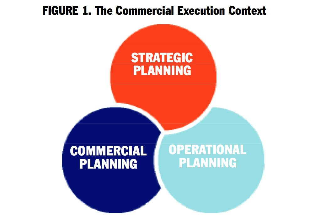 KCRA Intelligence: Commercial Execution—Channel, Category & Sales Management Consulting
